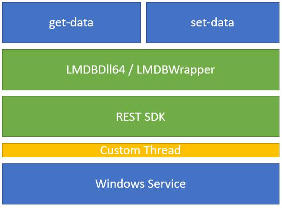 Architecture_LMDBService