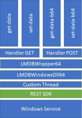 Architecture_LMDBService_bis